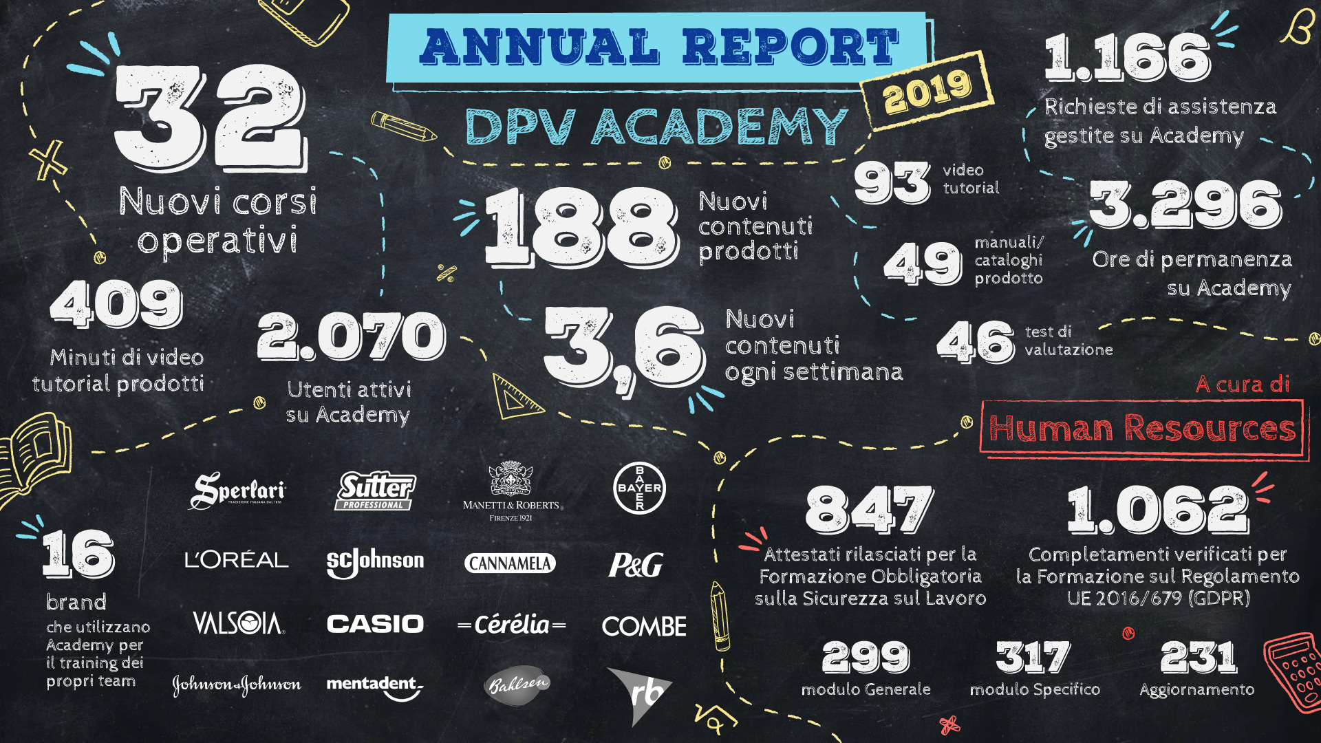 DPV Academy | Annual Report 2019